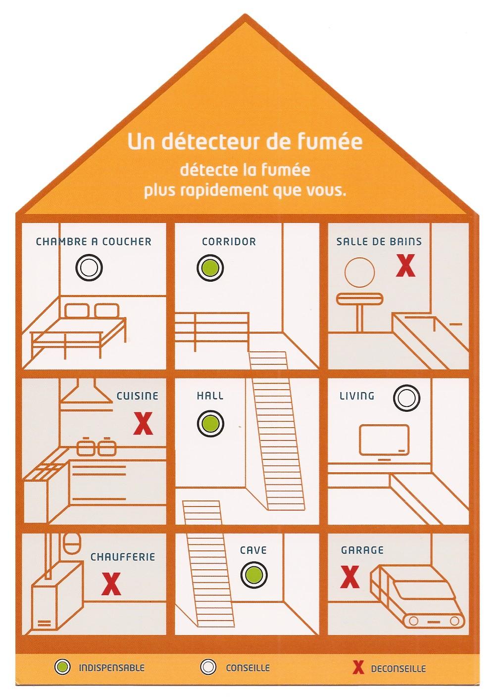 Emplacement du détecteur de fumée dans la maison